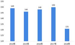 2018年中国黄磷行业发展现状与发展趋势 供给侧改革加深,供给紧张短期加重【组图】