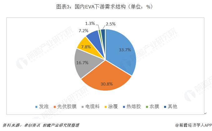 图表3:国内EVA下游需求结构(单位:%)