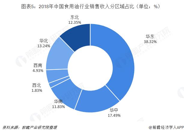 图表5:2018年中国食用油行业销售收入分区域占比(单位:%)