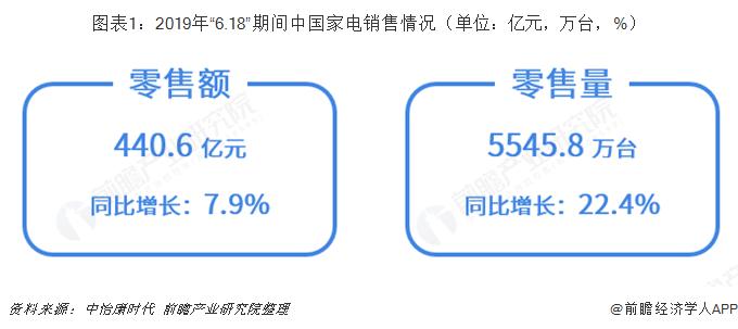 """图表1:2019年""""6.18""""期间中国家电销售情况(单位:亿元,万台,%)"""