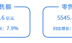 """2019年""""6.18""""期間中國家電行業市場現狀與發展前景分析 空調零售額穩居第一【組圖】"""