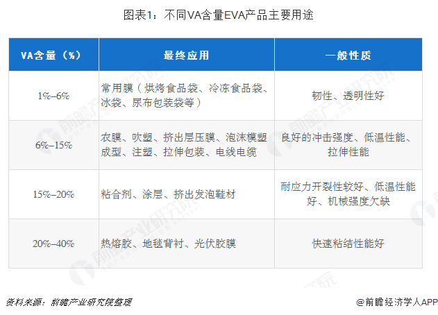 图表1:不同VA含量EVA产品主要用途