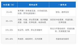 十张图带你了解中国EVA行业发展情况 国内供需格局存在明显结构性矛盾,高端料进口依赖度高