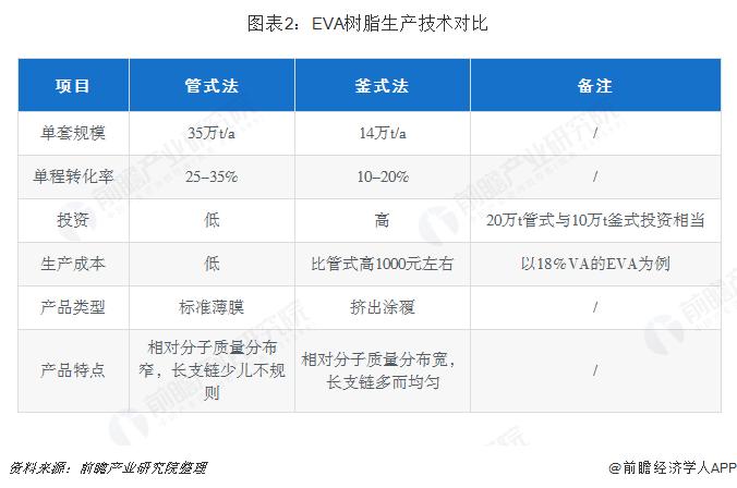 图表2:EVA树脂生产技术对比