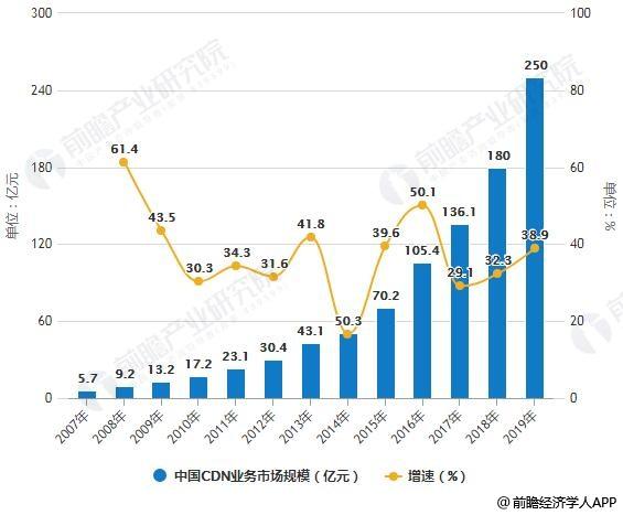 2007-2019年中国CDN业务市场规模统计及增长情况预测