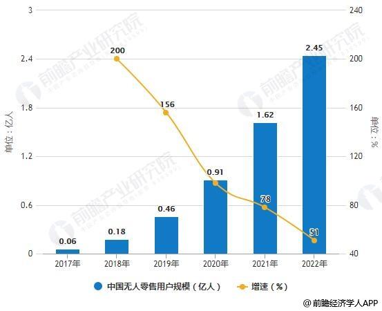 2017-2022年中国无人零售用户规模统计及增长情况预测