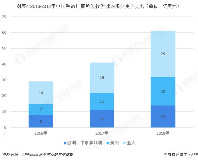 圖表4:2016-2018年中國手游廠商所發行游戲的海外用戶支出(單位:億美元)