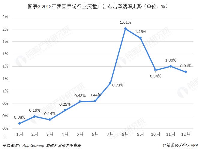 图表3:2018年我国手游行业买量广告点击激活率走势(单位:%)