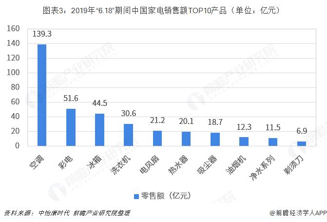 """图表3:2019年""""6.18""""期间中国家电销售额TOP10产品(单位:亿元)"""