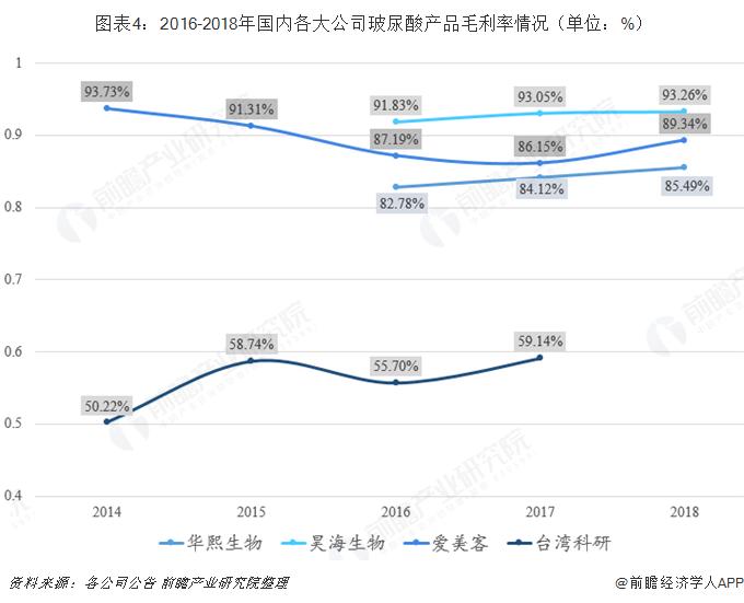图表4:2016-2018年国内各大公司玻尿酸产品毛利率情况(单位:%)