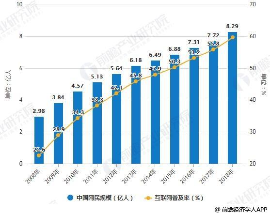 2008-2018年中国网民规模及普及率统计情况