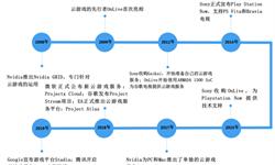 2018年中国云游戏行业市场现状与发展前景分析 5G将扫除云游戏发展技术障碍
