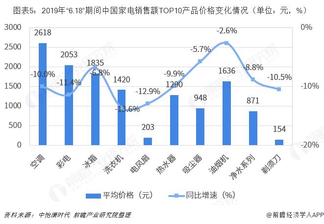 """图表5:2019年""""6.18""""期间中国家电销售额TOP10产品价格变化情况(单位:元,%)"""