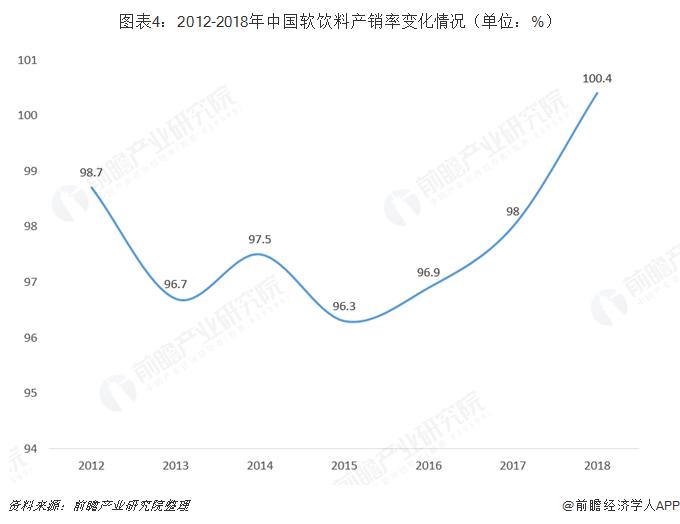 图表4:2012-2018年中国软饮料产销率变化情况(单位:%)