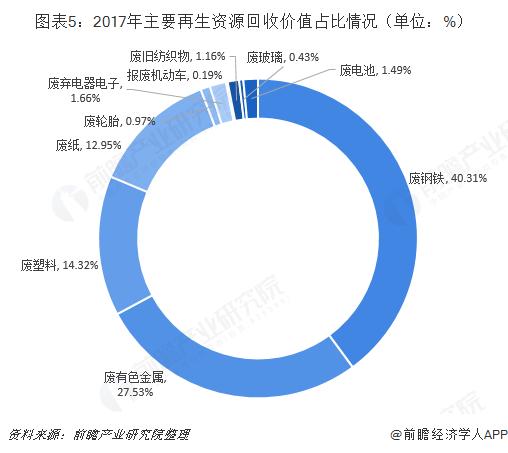 图表5:2017年主要再生资源回收价值占比情况(单位:%)