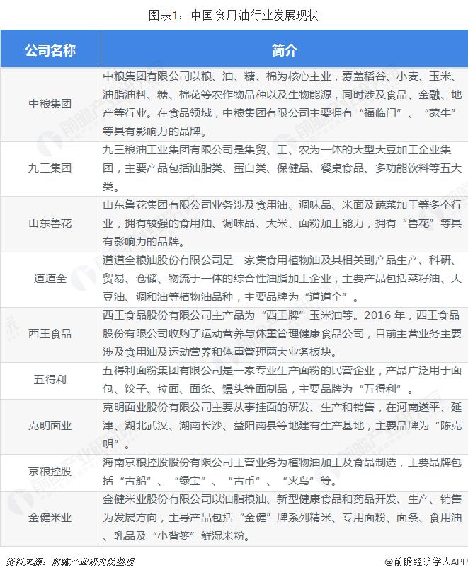 图表1:中国食用油行业发展现状