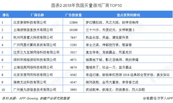 图表2:2018年我国买量游戏厂商TOP10