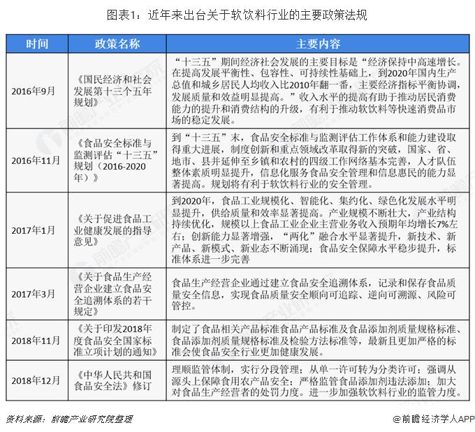 图表1:近年来出台关于软饮料行业的主要政策法规