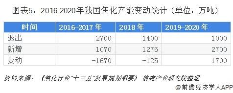 图表5:2016-2020年我国焦化产能变动统计(单位:万吨)