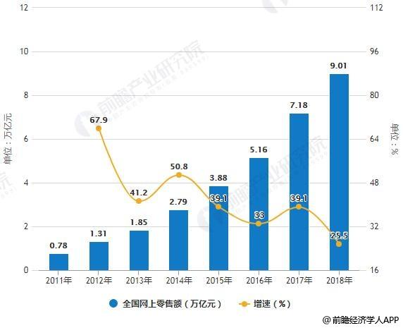 2011-2018年全国网上零售额统计及增长情况
