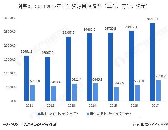 图表3:2011-2017年再生资源回收情况(单位:万吨、亿元)