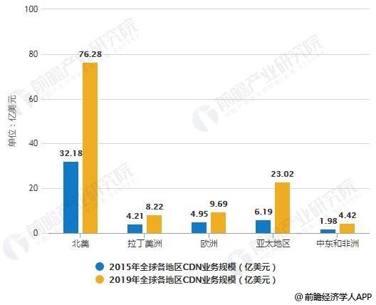2015-2019年全球各地区CDN业务规模统计情况及预测