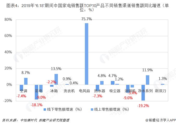 """图表4:2019年""""6.18""""期间中国家电销售额TOP10产品不同销售渠道销售额同比增速(单位:%)"""