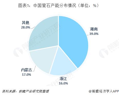 图表1:中国萤石产能分布情况(单位:%)