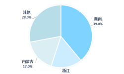 2019年中國螢石行業競爭現狀與發展趨勢:政策密集出臺促進螢石行業集中化、規?;?、規范化經營【組圖】