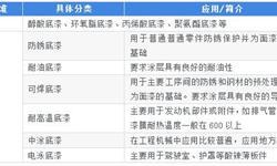 2018中国工程机械底漆行业发展现状和市场前景分析,掌握巨头企业就掌握话语权【组图】
