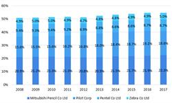 2018年日本<em>文具</em>行业竞争格局与市场现状分析 杂货店模式提升<em>文具</em>消费频次