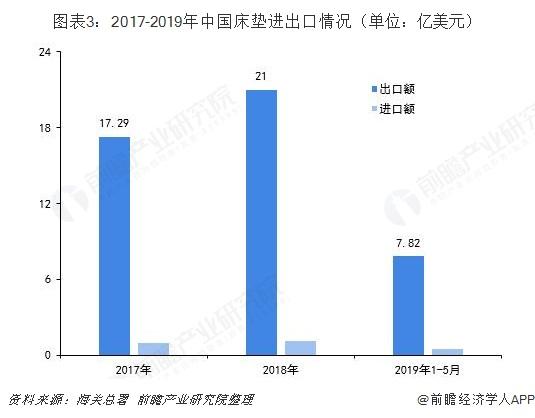 图表3:2017-2019年中国床垫进出口情况(单位:亿美元)