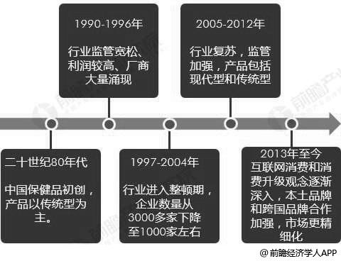 中国保健品行业发展历程分析