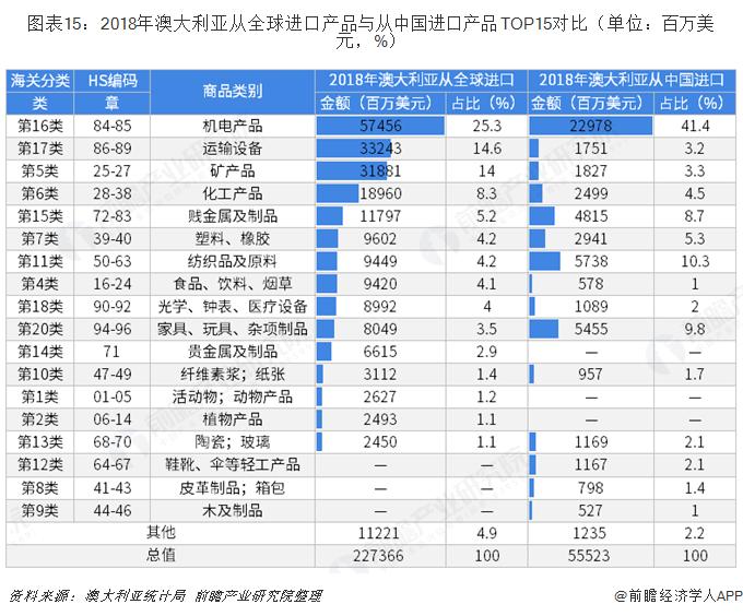 图表15:2018年澳大利亚从全球进口产品与从中国进口产品TOP15对比(单位:百万美元,%)