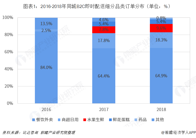 图表1:2016-2018年同城B2C即时配送细分品类订单分布(单位:%)