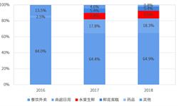 2018年生鮮電商行業市場現狀與發展趨勢分析 市場下沉大勢所趨【組圖】