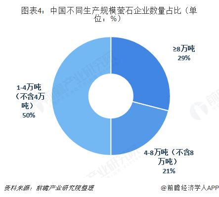 图表4:中国不同生产规模萤石企业数量占比(单位:%)