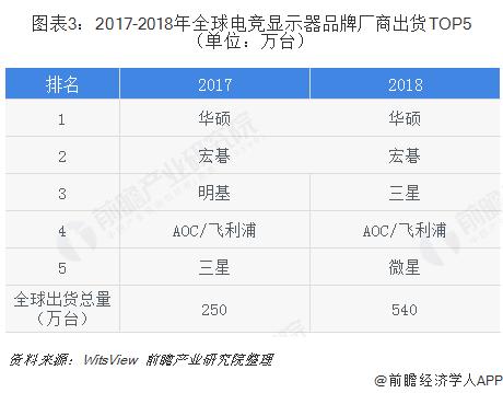 图表3:2017-2018年全球电竞显示器品牌厂商出货TOP5(单位:万台)
