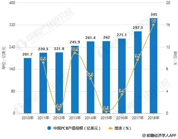 2010-2018年中国PCB产值规模统计及增长情况