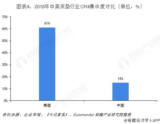 图表4:2018年中美床垫行业CR4集中度对比(单位:%)