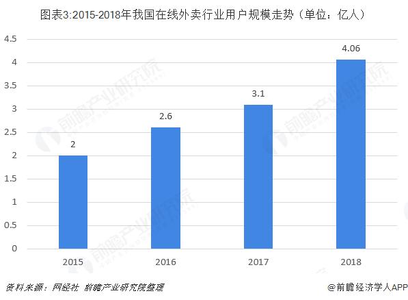 图表3:2015-2018年我国在线外卖行业用户规模走势(单位:亿人)