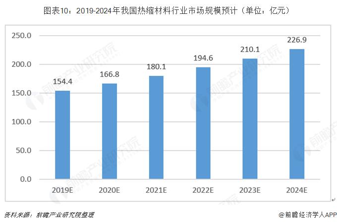 图表10:2019-2024年我国热缩材料行业市场规模预计(单位:亿元)