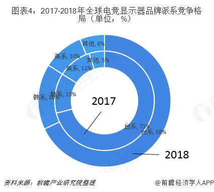 图表4:2017-2018年全球电竞显示器品牌派系竞争格局(单位:%)