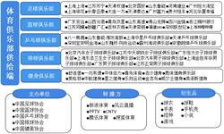 预见2019:《2019年中国体育<em>俱乐部</em>产业全景图谱》(附市场规模、细分市场、竞争格局、发展前景)