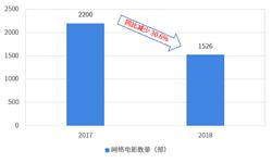 2018年網絡電影制作行業市場現狀與發展趨勢分析 單部影片時長趨于增長【組圖】