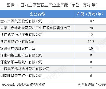 图表3:国内主要萤石生产企业产能(单位:万吨/年)