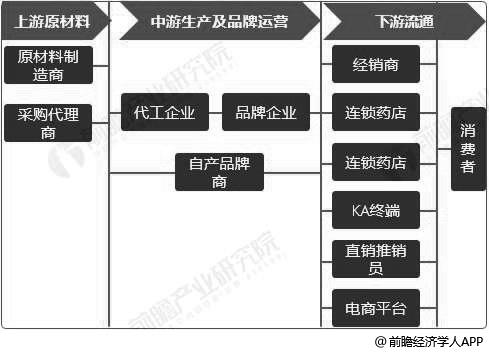 保健品行业产业链分析情况