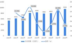 2018年全球电商物流行业市场现状及发展趋势分析  行业规模持续增长,智慧一体化趋势明显