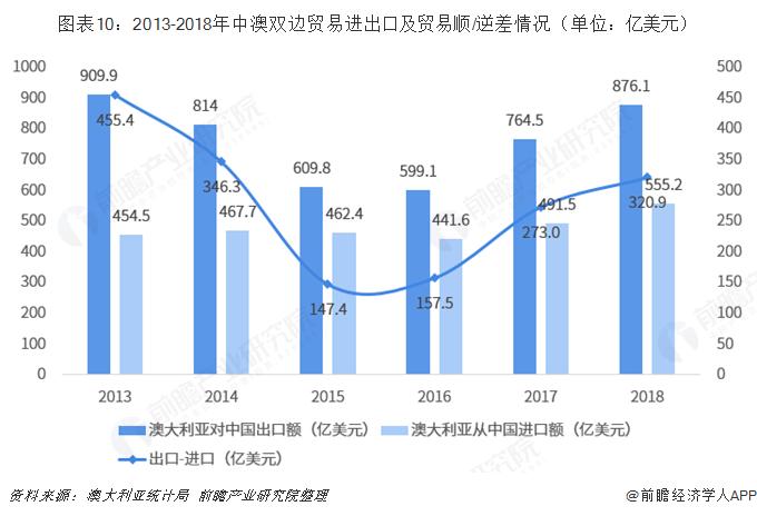 图表10:2013-2018年中澳双边贸易进出口及贸易顺/逆差情况(单位:亿美元)