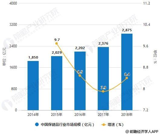2014-2018年中国保健品行业市场规模统计及增长情况